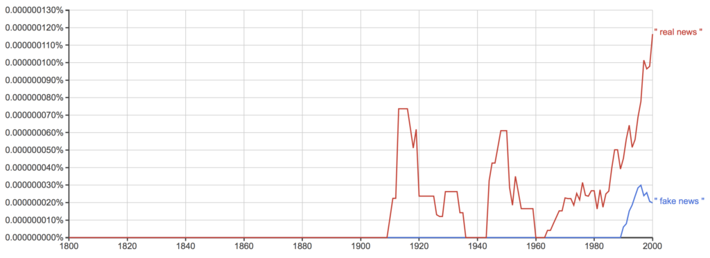 Fake news vs real news on Google ngram